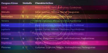 Planetų reikšmės astrologijoje